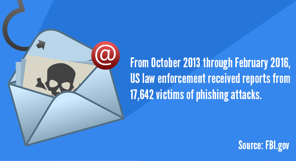 phishing-attacks-email